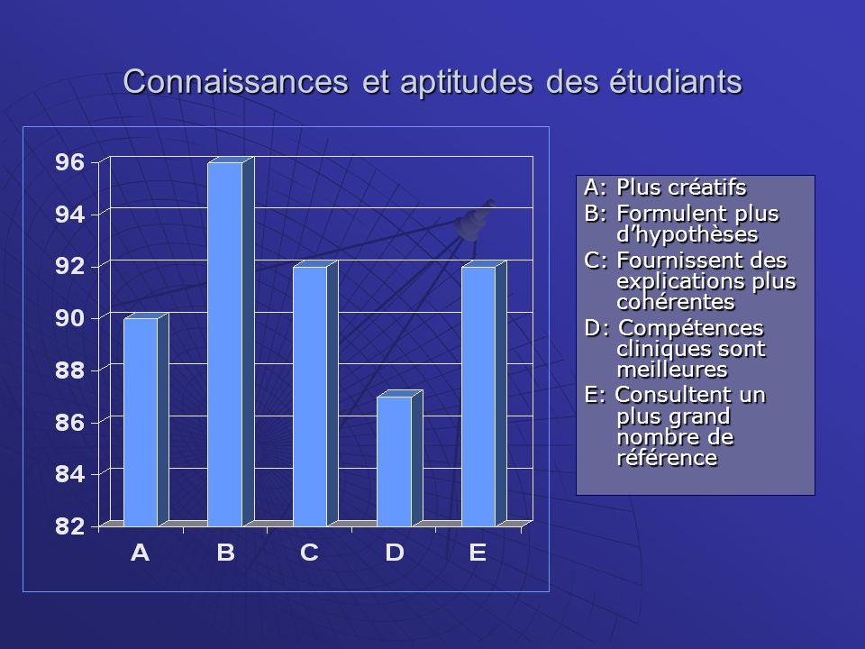 Connaissances et aptitudes des étudiants A: Plus créatifs B: Formulent plus dhypothèses C: Fournissent des explications plus cohérentes D: Compétences