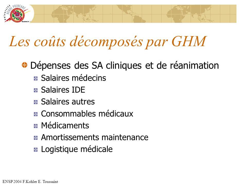 ENSP 2004 F.Kohler E. Toussaint Les coûts décomposés par GHM Dépenses des SA cliniques et de réanimation Salaires médecins Salaires IDE Salaires autre