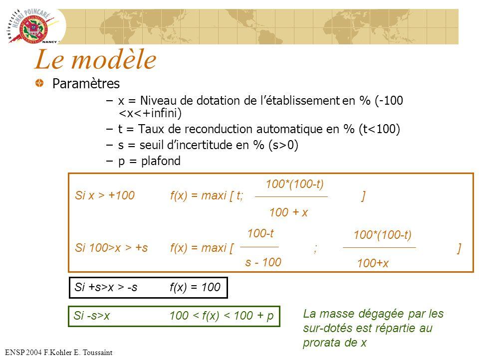 ENSP 2004 F.Kohler E. Toussaint Le modèle Paramètres –x = Niveau de dotation de létablissement en % (-100 <x<+infini) –t = Taux de reconduction automa