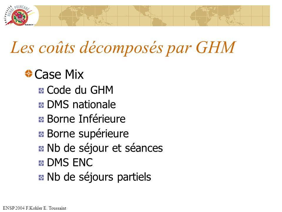ENSP 2004 F.Kohler E. Toussaint Les coûts décomposés par GHM Case Mix Code du GHM DMS nationale Borne Inférieure Borne supérieure Nb de séjour et séan