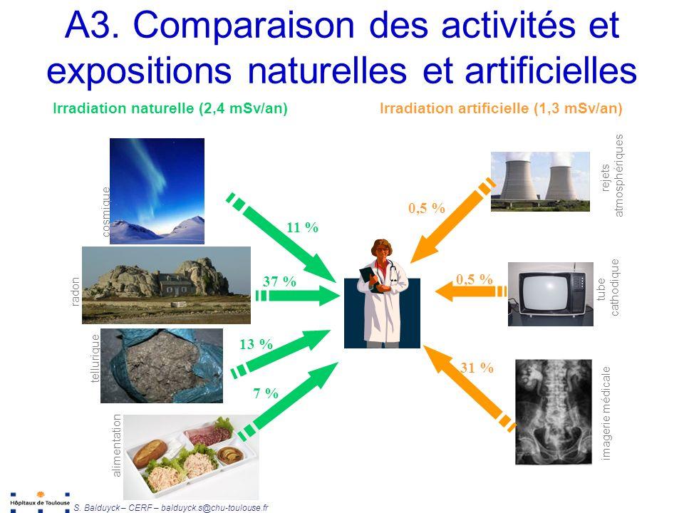 Unité de Radiophysique et Radioprotection S.Balduyck – CERF – balduyck.s@chu-toulouse.fr A3.
