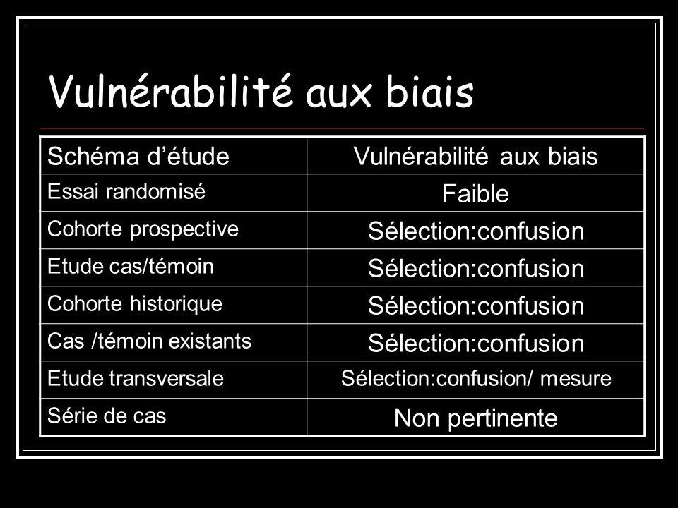 Vulnérabilité aux biais Schéma détudeVulnérabilité aux biais Essai randomisé Faible Cohorte prospective Sélection:confusion Etude cas/témoin Sélection
