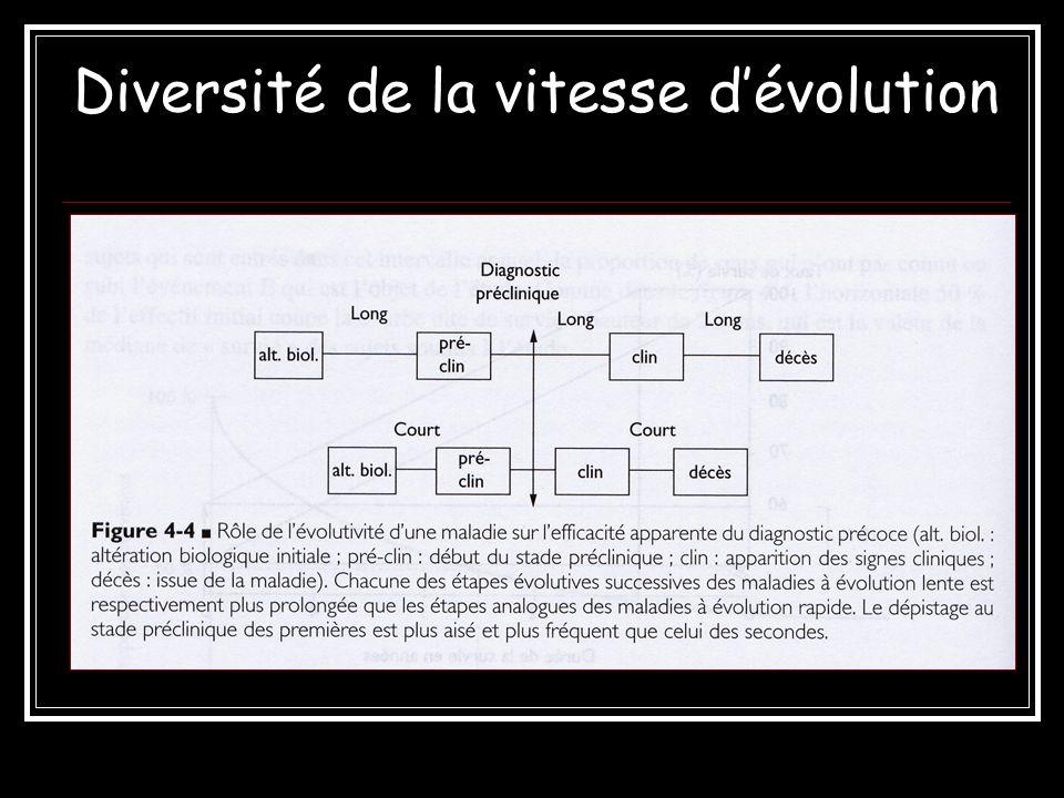 Diversité de la vitesse dévolution