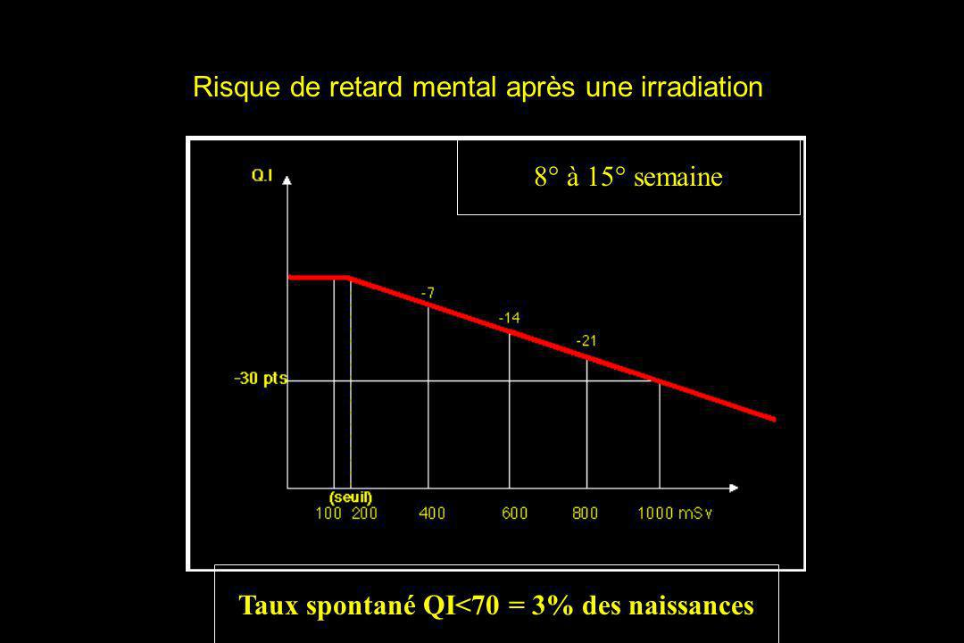 Risque de retard mental après une irradiation Taux spontané QI<70 = 3% des naissances 8° à 15° semaine