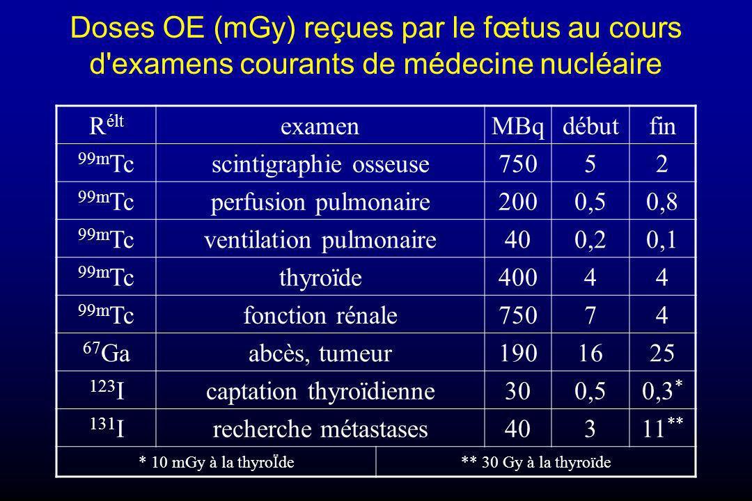 Doses OE (mGy) reçues par le fœtus au cours d'examens courants de médecine nucléaire R élt examenMBqdébutfin 99m Tcscintigraphie osseuse75052 99m Tcpe