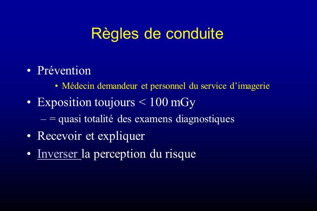 Règles de conduite Prévention Médecin demandeur et personnel du service dimagerie Exposition toujours < 100 mGy –= quasi totalité des examens diagnost