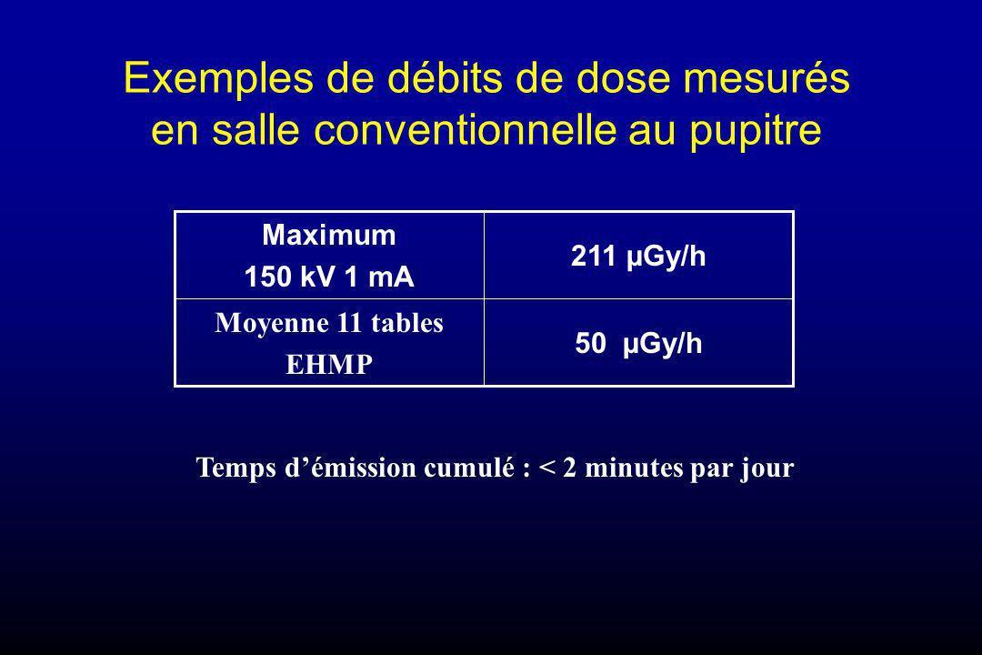 Exemples de débits de dose mesurés en salle conventionnelle au pupitre Temps démission cumulé : < 2 minutes par jour 50 µGy/h Moyenne 11 tables EHMP 2