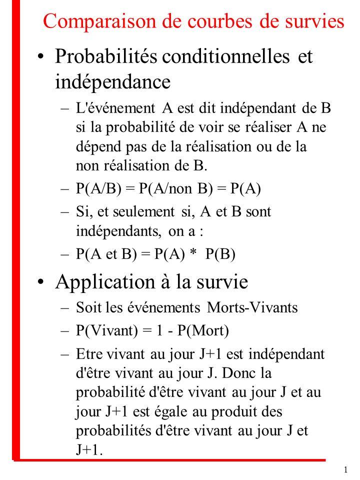 1 Comparaison de courbes de survies Probabilités conditionnelles et indépendance –L'événement A est dit indépendant de B si la probabilité de voir se