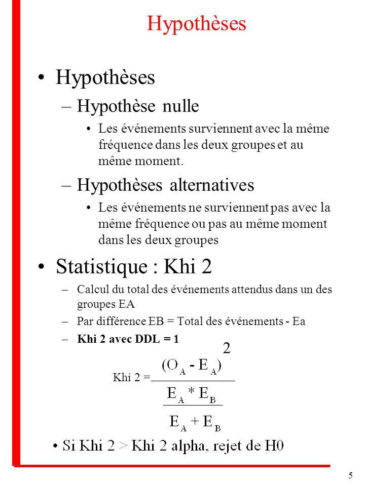 5 Hypothèses –Hypothèse nulle Les événements surviennent avec la même fréquence dans les deux groupes et au même moment. –Hypothèses alternatives Les