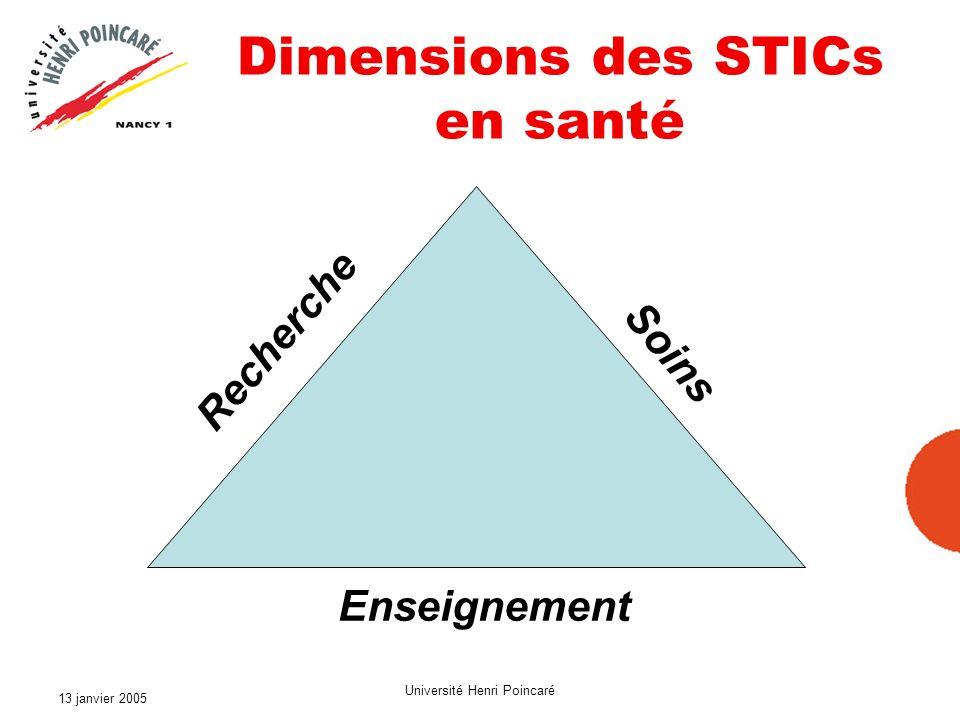 13 janvier 2005 Université Henri Poincaré Les partenaires des STICs en santé Enseignement Recherche Soins Universités CHU EPST SSII&Industriel