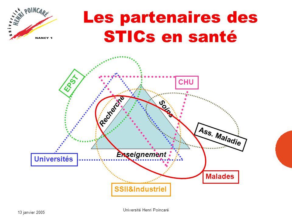 13 janvier 2005 Université Henri Poincaré Les partenaires des STICs en santé Enseignement Recherche Soins Universités CHU EPST SSII&Industriel Ass. Ma