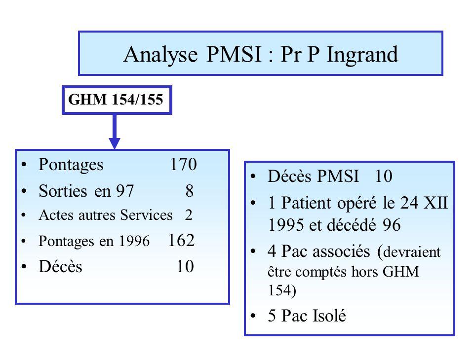 Analyse PMSI : Pr P Ingrand Pontages 170 Sorties en 97 8 Actes autres Services 2 Pontages en 1996 162 Décès 10 Décès PMSI 10 1 Patient opéré le 24 XII 1995 et décédé 96 4 Pac associés ( devraient être comptés hors GHM 154) 5 Pac Isolé GHM 154/155