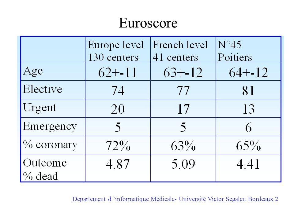 Euroscore Departement d informatique Médicale- Université Victor Segalen Bordeaux 2
