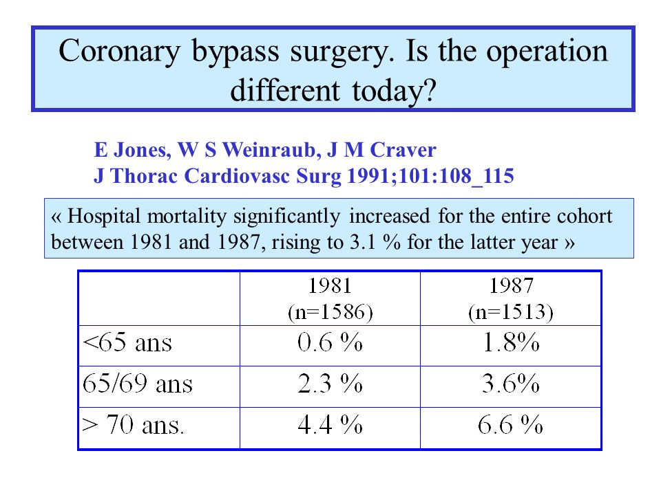 Coronary bypass surgery. Is the operation different today? E Jones, W S Weinraub, J M Craver J Thorac Cardiovasc Surg 1991;101:108_115 « Hospital mort