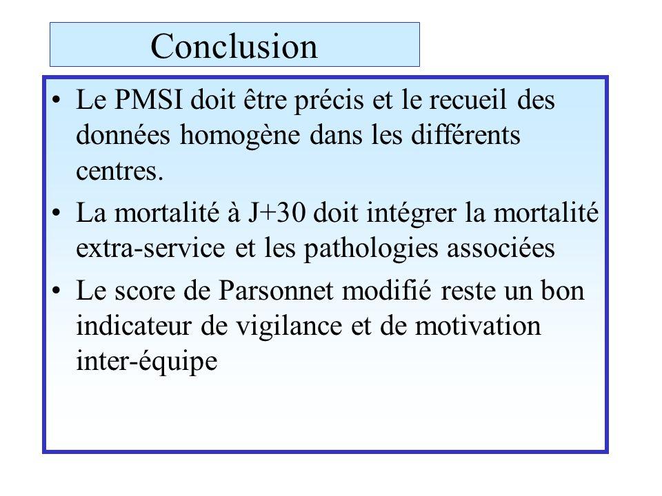 Conclusion Le PMSI doit être précis et le recueil des données homogène dans les différents centres.