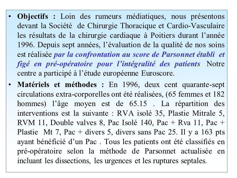 Objectifs : Loin des rumeurs médiatiques, nous présentons devant la Société de Chirurgie Thoracique et Cardio-Vasculaire les résultats de la chirurgie cardiaque à Poitiers durant lannée 1996.