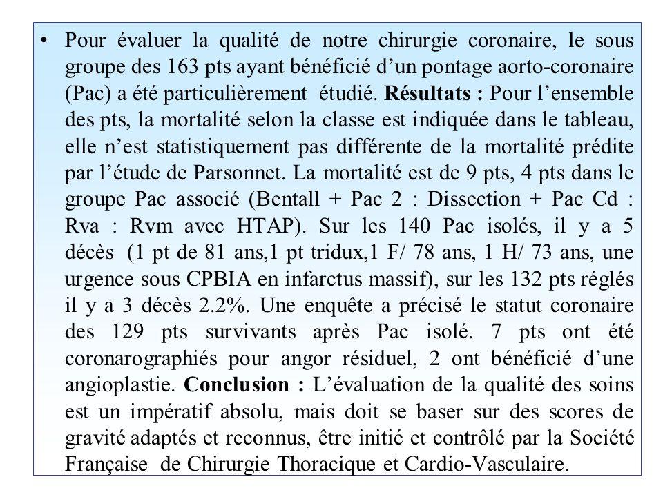 Analyse Multivariée : 7025 patients Pontage Isolé Menace inclus Christakis et al JTCS 110: 1344-1358