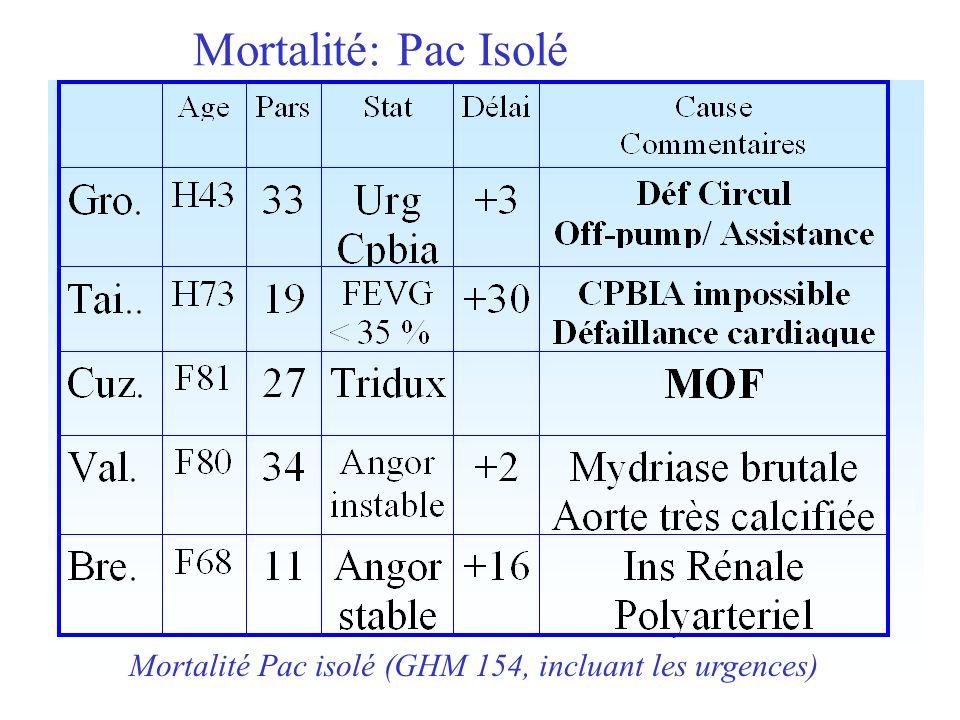 Mortalité: Pac Isolé Mortalité Pac isolé (GHM 154, incluant les urgences)