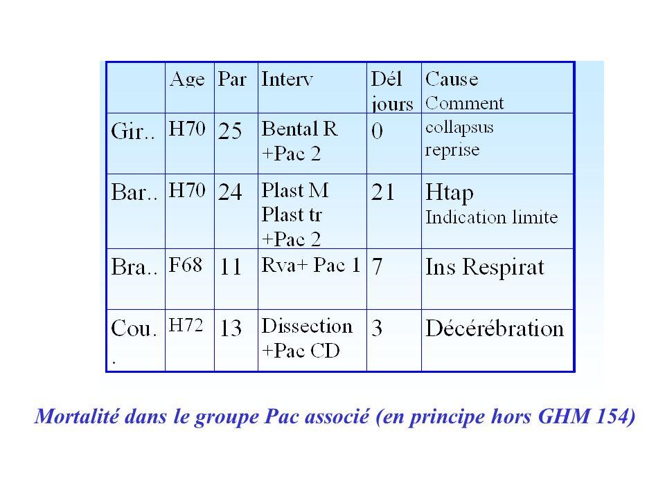 Mortalité dans le groupe Pac associé (en principe hors GHM 154)