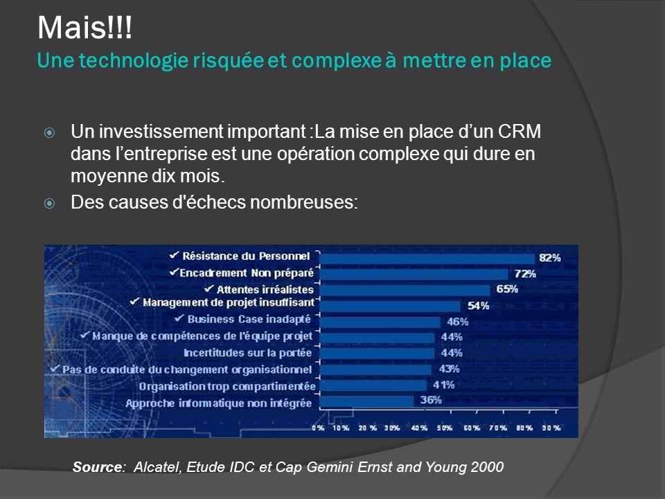 Mais!!! Une technologie risquée et complexe à mettre en place Un investissement important :La mise en place dun CRM dans lentreprise est une opération