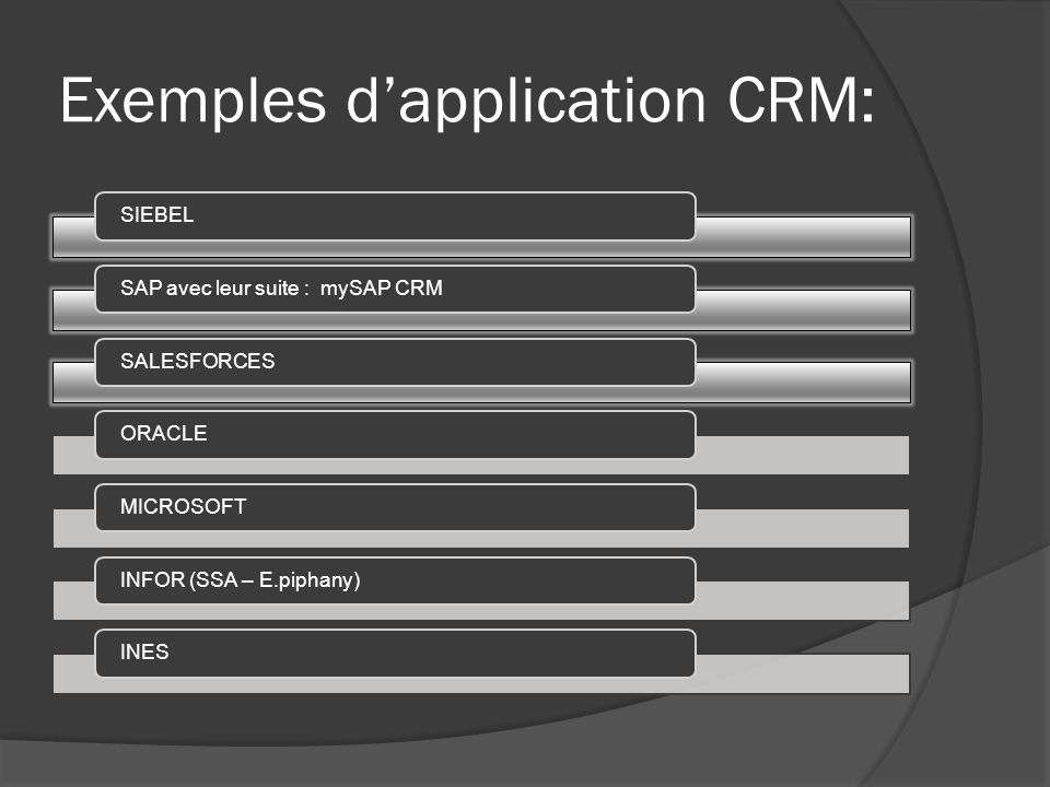 Exemples dapplication CRM: SIEBELSAP avec leur suite : mySAP CRMSALESFORCESORACLEMICROSOFTINFOR (SSA – E.piphany)INES