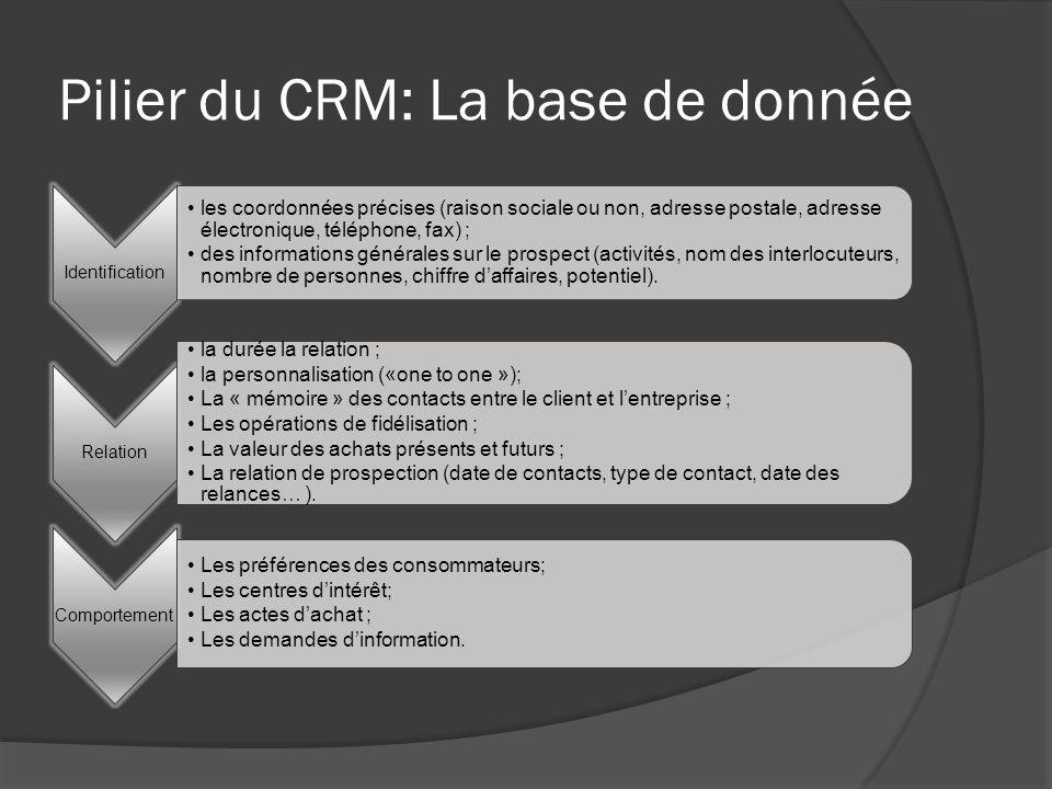Pilier du CRM: La base de donnée Identification les coordonnées précises (raison sociale ou non, adresse postale, adresse électronique, téléphone, fax