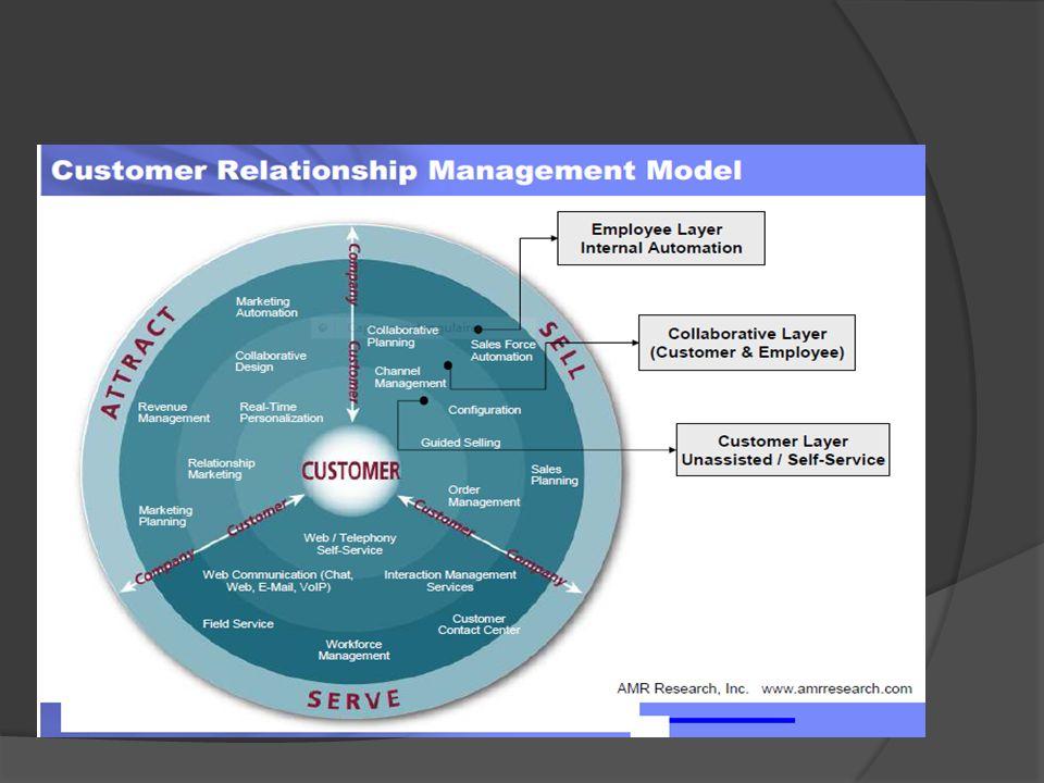 Enjeux de lE-CRM Internet : une meilleure gestion de linformation - Lentreprise souvre aux clients 24 heures sur 24, 7 jours sur 7 - La vente en ligne - Faire remonter l information sur ses clients, - Partager linformation - Concevoir une offre mieux segmentée - Repérer les prospects, - Lancer de nouvelles actions de marketing et les suivre