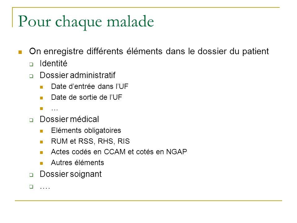 Pour chaque malade On enregistre différents éléments dans le dossier du patient Identité Dossier administratif Date dentrée dans lUF Date de sortie de