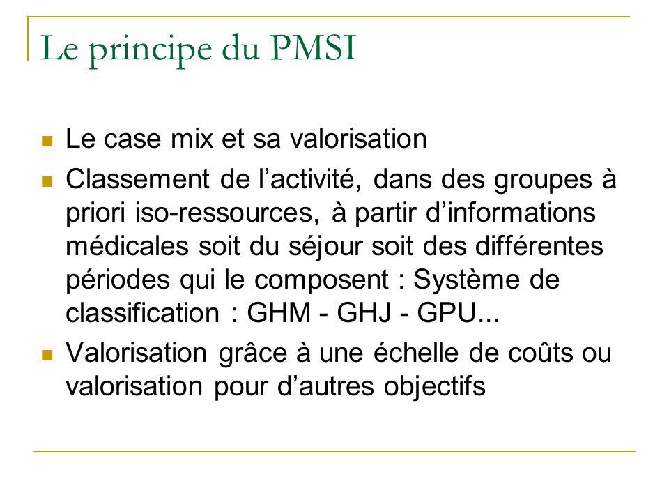 Le principe du PMSI Le case mix et sa valorisation Classement de lactivité, dans des groupes à priori iso-ressources, à partir dinformations médicales