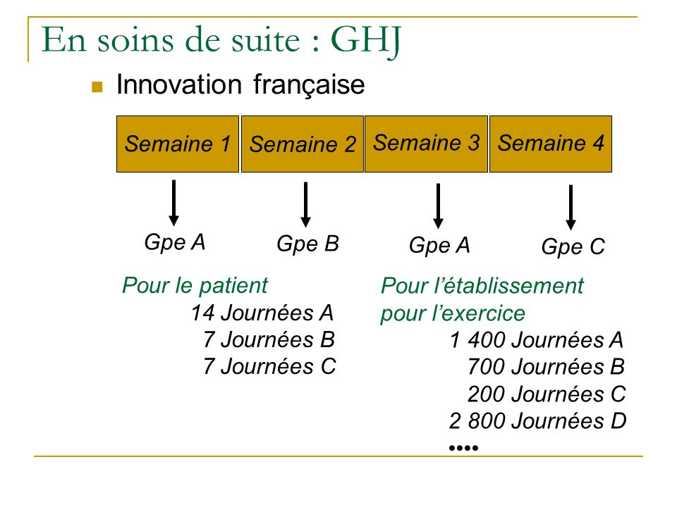 En soins de suite : GHJ Innovation française Semaine 1 Semaine 2 Semaine 3 Semaine 4 Gpe A Gpe B Gpe A Gpe C Pour le patient 14 Journées A 7 Journées