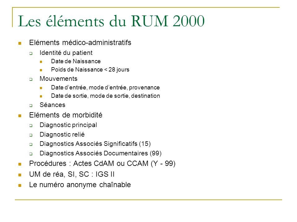 Les éléments du RUM 2000 Eléments médico-administratifs Identité du patient Date de Naissance Poids de Naissance < 28 jours Mouvements Date dentrée, m
