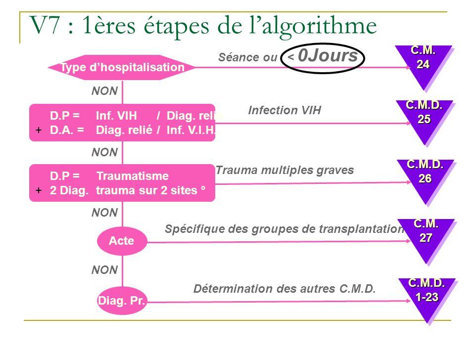 V7 : 1ères étapes de lalgorithme Type dhospitalisation Séance ou < 0Jours D.P = Inf. VIH / Diag. relié +D.A. = Diag. relié/ Inf. V.I.H. Infection VIH