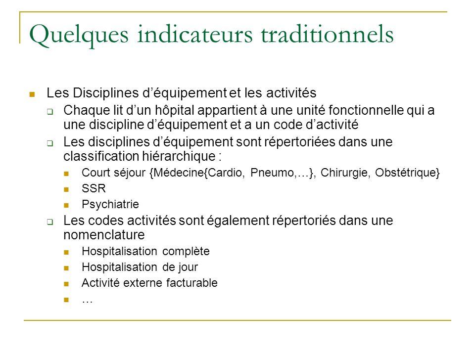Quelques indicateurs traditionnels Les Disciplines déquipement et les activités Chaque lit dun hôpital appartient à une unité fonctionnelle qui a une