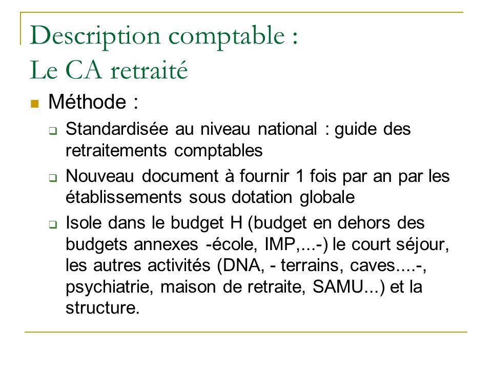 Description comptable : Le CA retraité Méthode : Standardisée au niveau national : guide des retraitements comptables Nouveau document à fournir 1 foi