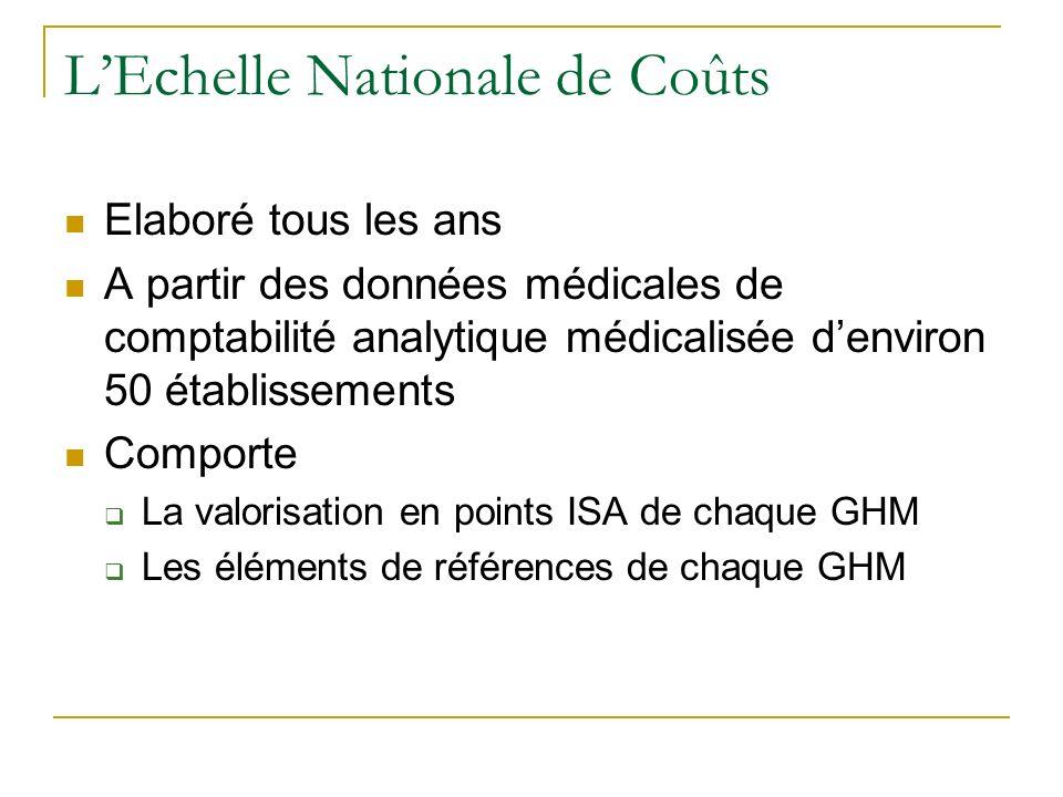 LEchelle Nationale de Coûts Elaboré tous les ans A partir des données médicales de comptabilité analytique médicalisée denviron 50 établissements Comp