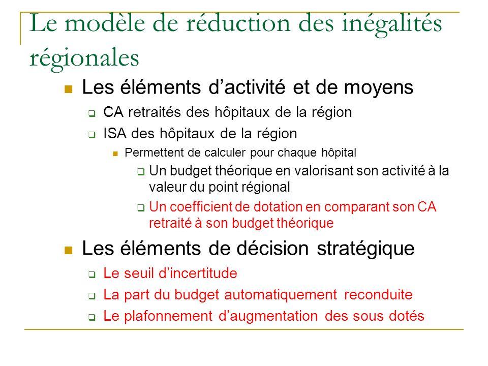 Le modèle de réduction des inégalités régionales Les éléments dactivité et de moyens CA retraités des hôpitaux de la région ISA des hôpitaux de la rég