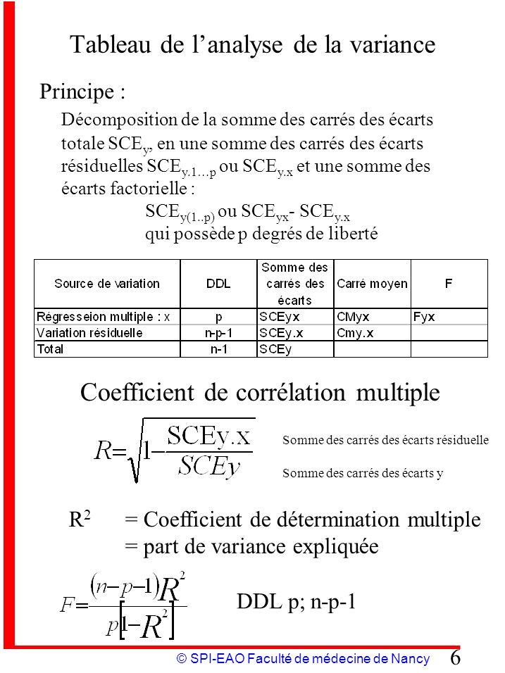 © SPI-EAO Faculté de médecine de Nancy 7 Coefficient de corrélation partielle Cas de 3 variables x, y, z –Le coefficient de corrélation partielle entre y et z est le coefficient de corrélation entre les résidus y-y(x) et z- z(x) des régressions linéaires à deux dimensions –On définit de la même façon les coefficients de corrélation partielle x et y et x et z.