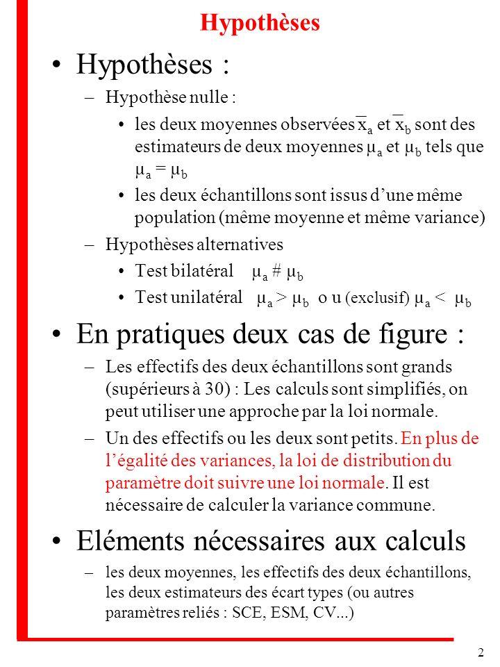 3 Grands échantillons Cas des grands échantillons –Approximation par la loi normale : Lorsque les deux échantillons sont grands, – x a suit une distribution normale de moyenne µ a et de variance a /N a –Il en est de même pour x b Si les deux échantillons sont indépendants, la différence x a - x b suit une loi normale dont la moyenne est µ a - µ b et la variance a /N a + b /N b Si H0 est vraie µ a - µ b = 0 et 2 2 2 u = x a - x b a + b 2 2 NaNa NbNb suit approximativement une loi normale centrée réduite Si N a et N b sont grands, a + b sont de bonnes approximations des vraies variances et on peut les utiliser dans le calcul.