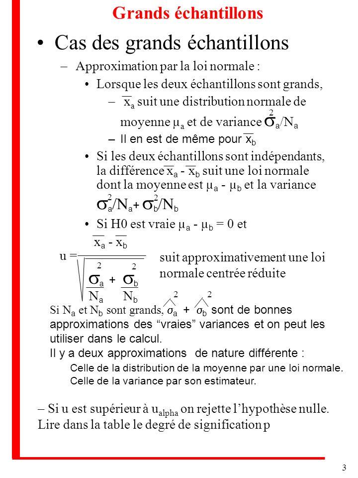 3 Grands échantillons Cas des grands échantillons –Approximation par la loi normale : Lorsque les deux échantillons sont grands, – x a suit une distri