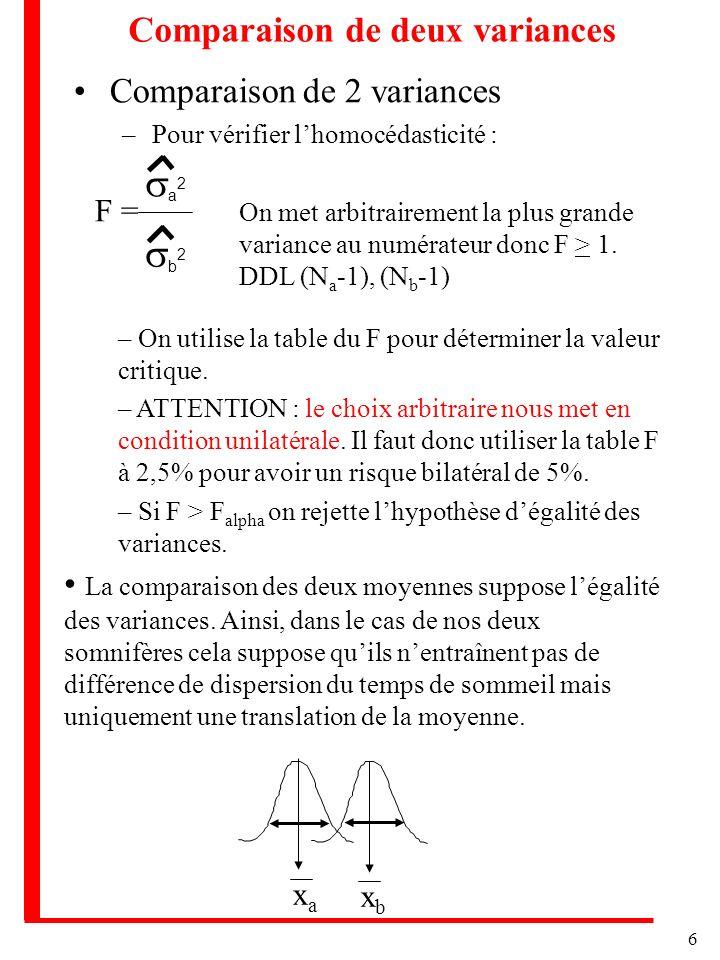 6 Comparaison de deux variances Comparaison de 2 variances –Pour vérifier lhomocédasticité : F = b 2 a 2 On met arbitrairement la plus grande variance