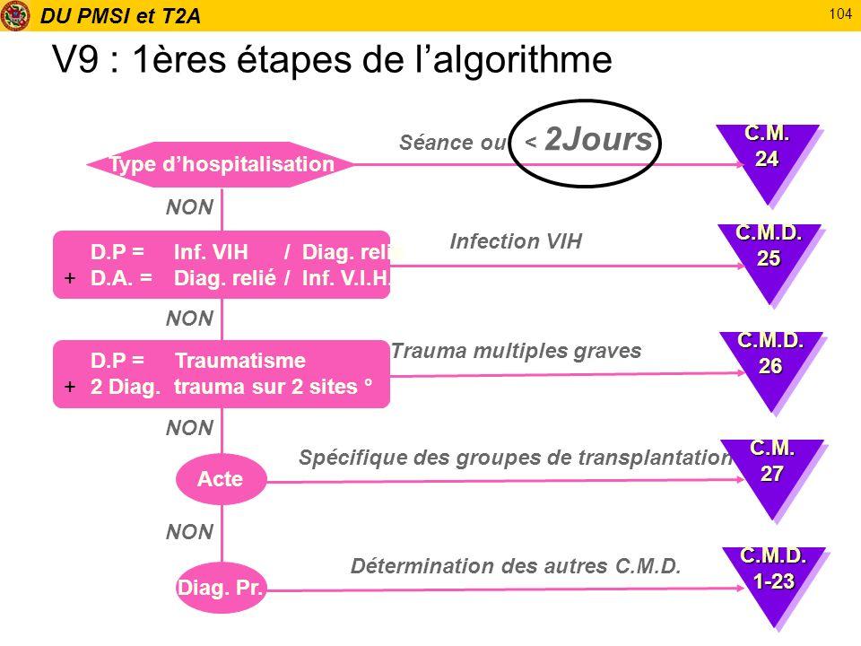 DU PMSI et T2A 104 V9 : 1ères étapes de lalgorithme Type dhospitalisation Séance ou < 2Jours D.P = Inf. VIH / Diag. relié +D.A. = Diag. relié/ Inf. V.