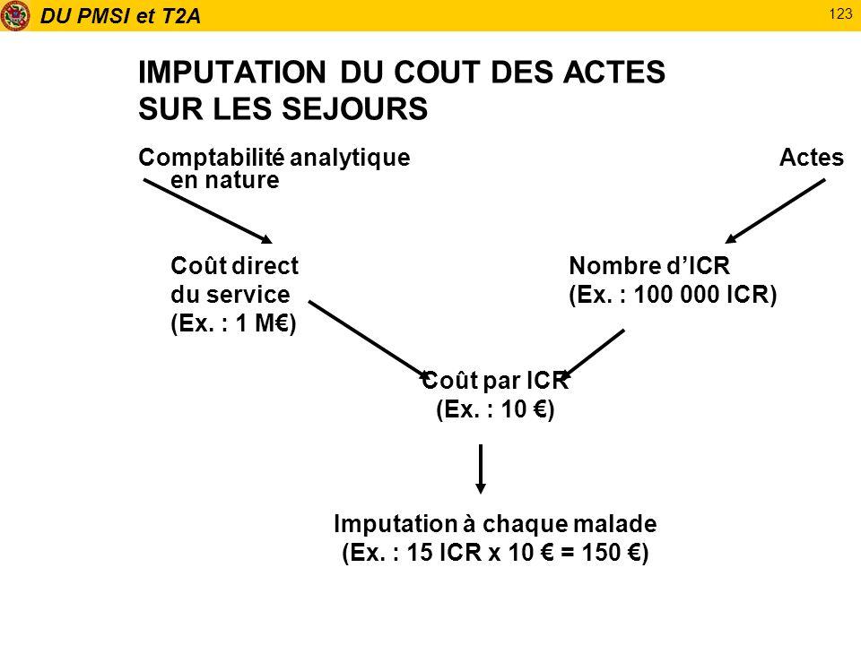 DU PMSI et T2A 123 IMPUTATION DU COUT DES ACTES SUR LES SEJOURS Comptabilité analytique Actes en nature Coût directNombre dICR du service(Ex. : 100 00