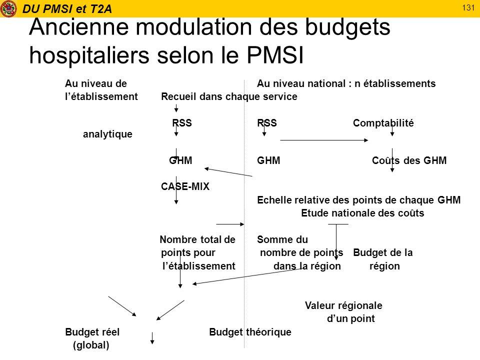 DU PMSI et T2A 131 Ancienne modulation des budgets hospitaliers selon le PMSI Au niveau de Au niveau national : n établissements létablissementRecueil