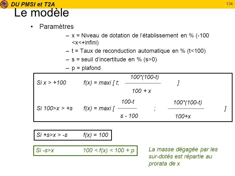 DU PMSI et T2A 134 Le modèle Paramètres –x = Niveau de dotation de létablissement en % (-100 <x<+infini) –t = Taux de reconduction automatique en % (t