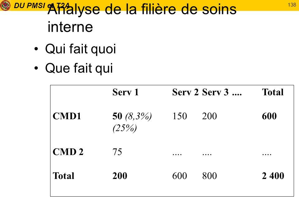DU PMSI et T2A 138 Analyse de la filière de soins interne Qui fait quoi Que fait qui Serv 1Serv 2Serv 3....Total CMD150 (8,3%)150200600 (25%) CMD 275.