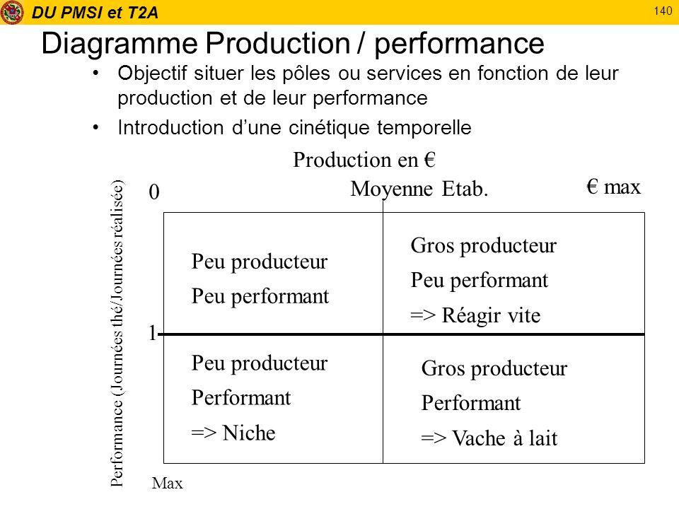 DU PMSI et T2A 140 Diagramme Production / performance Objectif situer les pôles ou services en fonction de leur production et de leur performance Intr