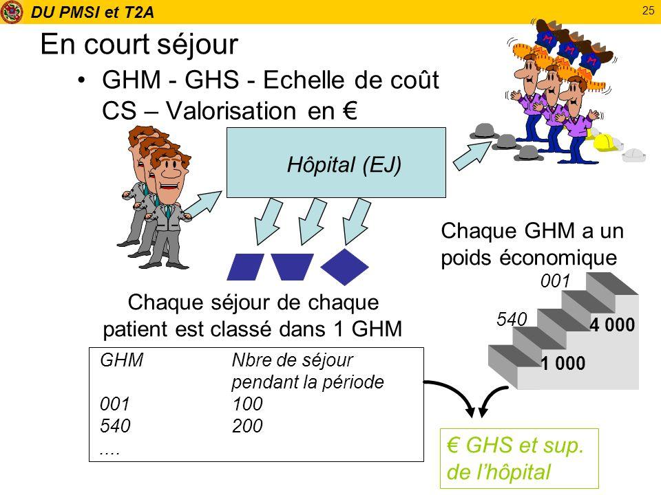 DU PMSI et T2A 25 En court séjour GHM - GHS - Echelle de coût CS – Valorisation en Hôpital (EJ) Chaque séjour de chaque patient est classé dans 1 GHM