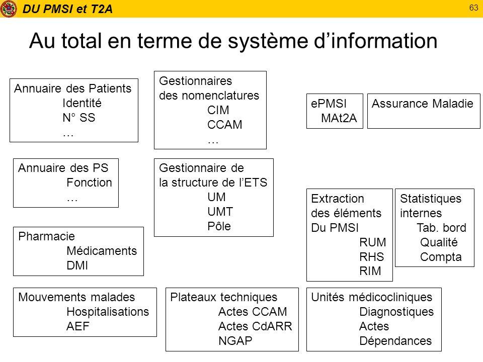 DU PMSI et T2A 63 Au total en terme de système dinformation Annuaire des Patients Identité N° SS … Annuaire des PS Fonction … Gestionnaires des nomenc