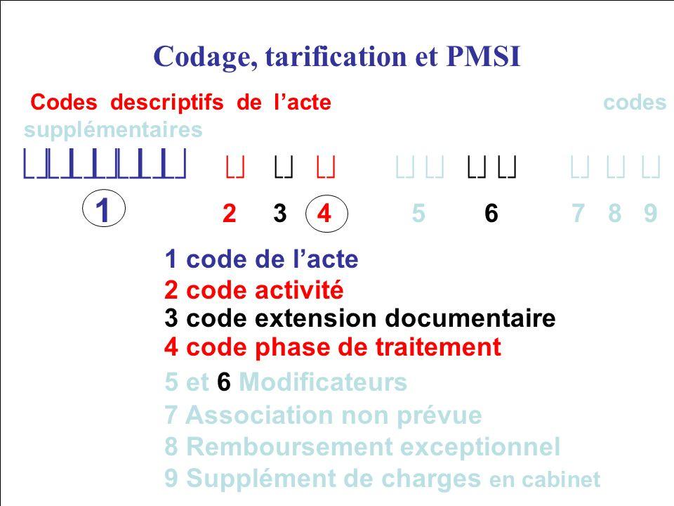 DU PMSI et T2A 97 La CCAM Codes descriptifs de lacte codes supplémentaires 1 2 3 4 5 6 7 8 9 1 code de lacte 2 code activité 3 code extension document