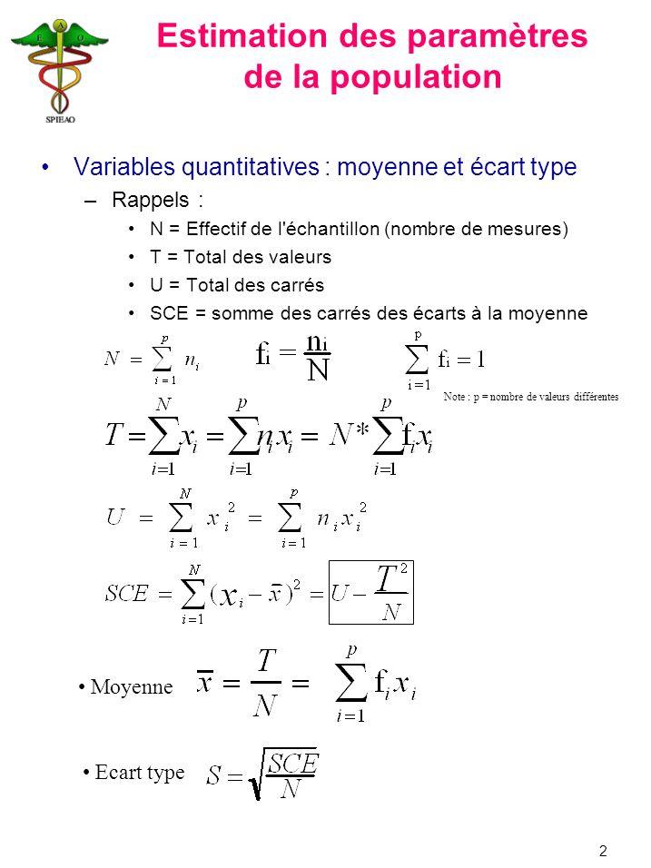 Estimation des paramètres de la population Variables quantitatives : moyenne et écart type –Rappels : N = Effectif de l'échantillon (nombre de mesures